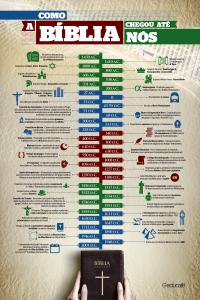 Infográfico – Como a bíblia chegou até nós